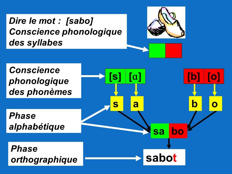 sabot [s] [ɑ] [b] [o] s a b o sa bo Dire le mot : [sabo]